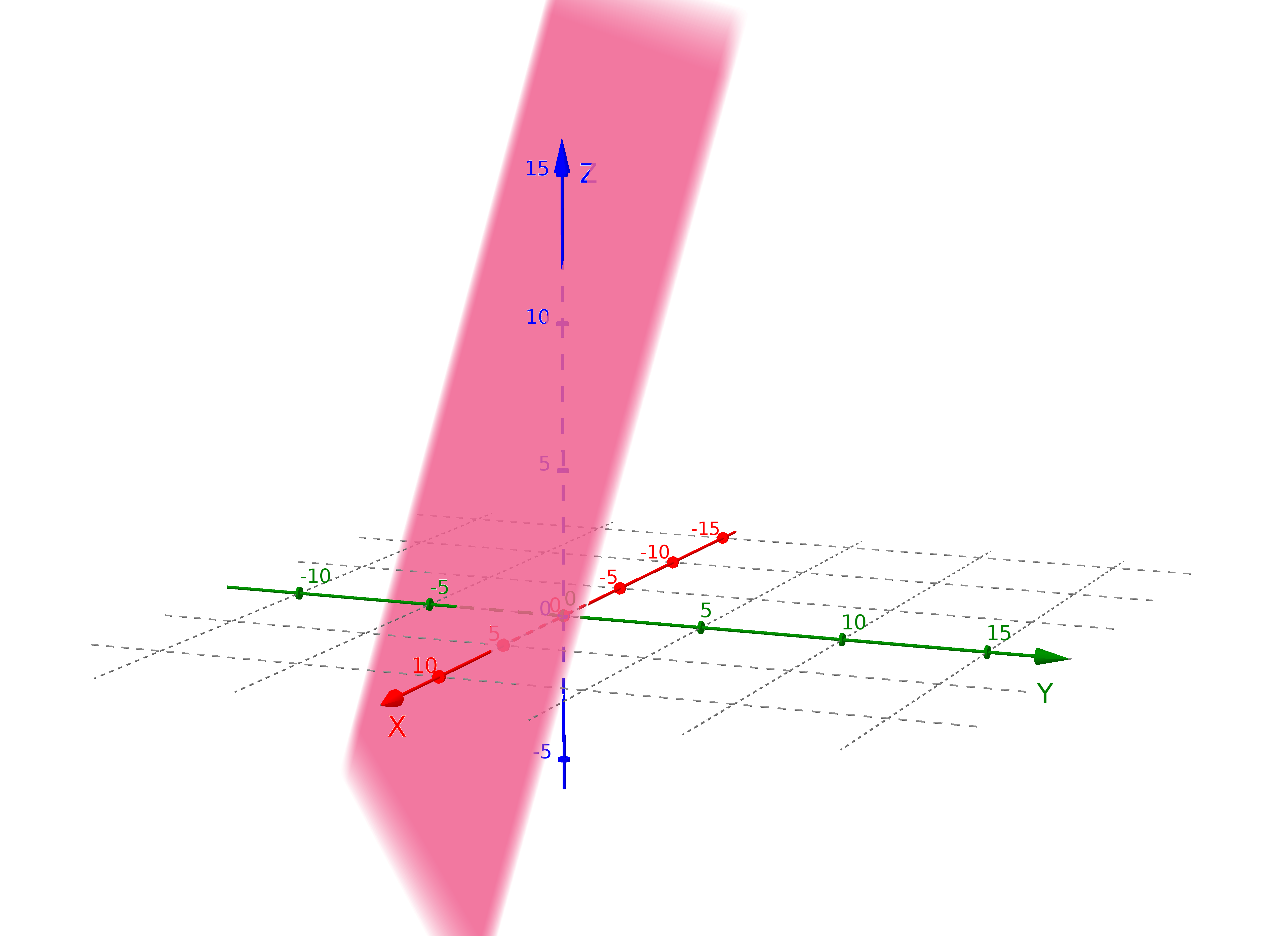 ebene-koordinatenform